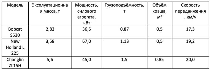 Аналоги Амкодор 211