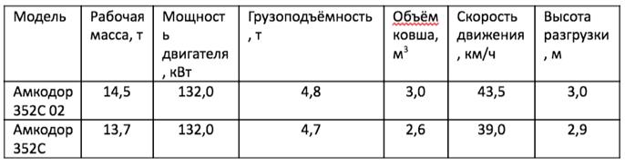 Технические характеристики Амкодор 352