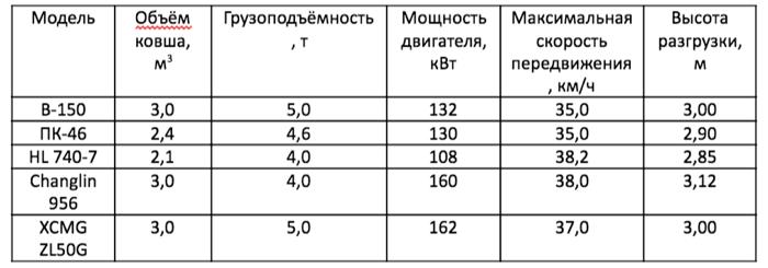 Аналоги машин и их технические характеристики Амкодор 352