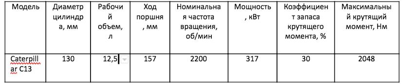 Характеристики двигателя Беларус – 4522