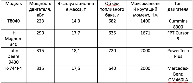 Аналоги трактора Беларус – 4522