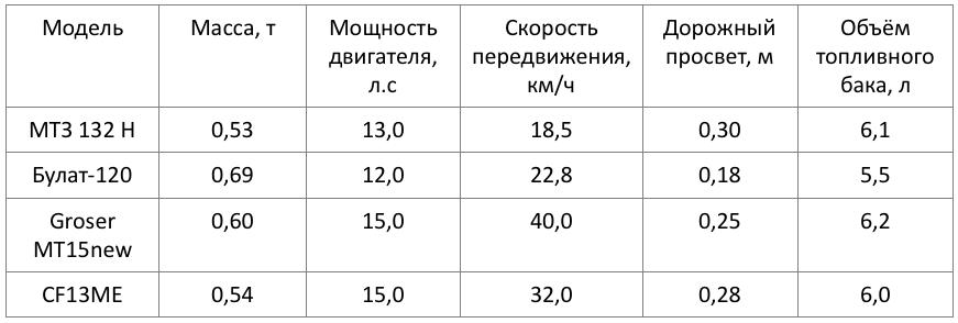 Аналоги трактора МТЗ 082
