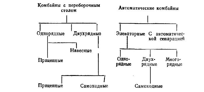 Классификация картофелеуборочных комбайнов