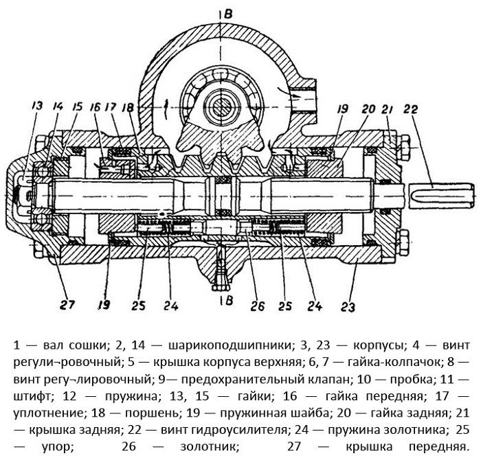 Схема ГУР