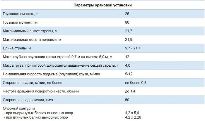 Таблица характеристик крана