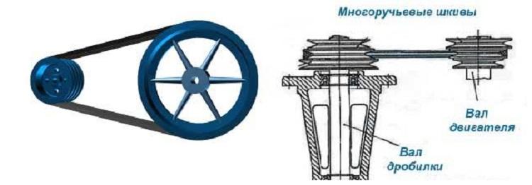 Двигатель дробилки