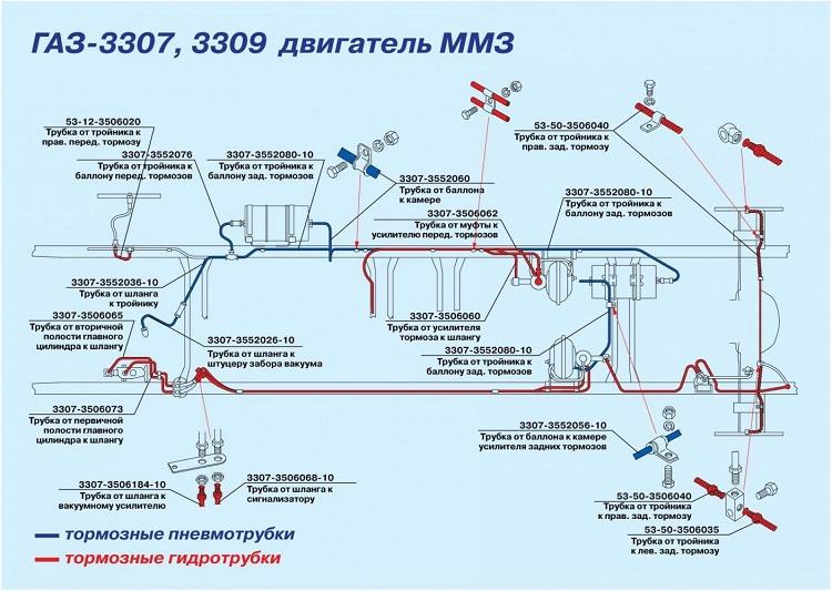 Схема тормозов